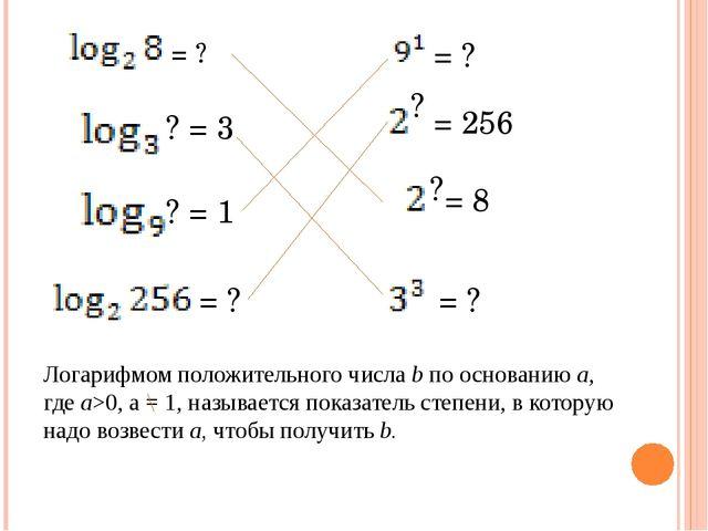 = ? ? = 3 = ? ? = 1 ? = 256 = ? = 8 ? = ? Логарифмом положительного числа b...