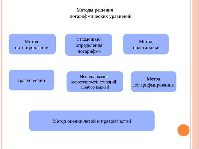 Методы решения логарифмических уравнений Метод потенцирования с помощью опред...