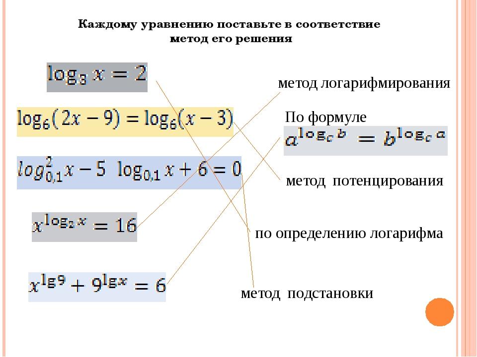 Каждому уравнению поставьте в соответствие метод его решения метод логарифмир...