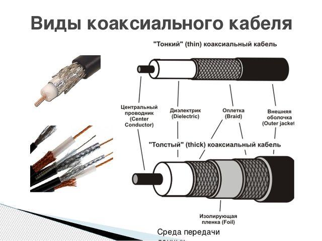 Виды коаксиального кабеля Среда передачи данных