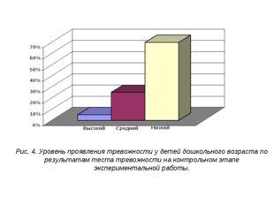 Рис. 4. Уровень проявления тревожности у детей дошкольного возраста по резуль