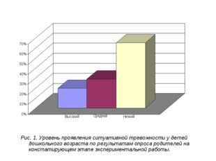 Рис. 1. Уровень проявления ситуативной тревожности у детей дошкольного возра