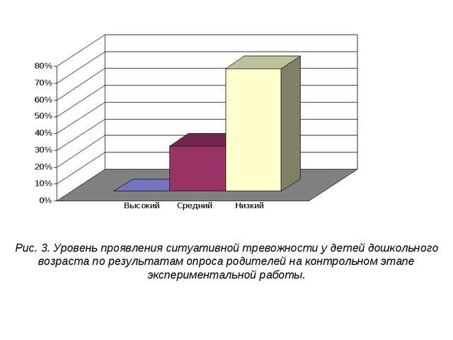 Рис. 3. Уровень проявления ситуативной тревожности у детей дошкольного возрас...