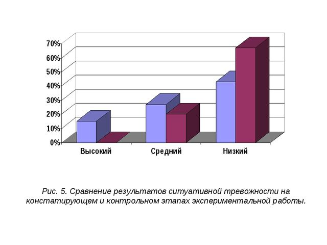 Рис. 5. Сравнение результатов ситуативной тревожности на констатирующем и кон...