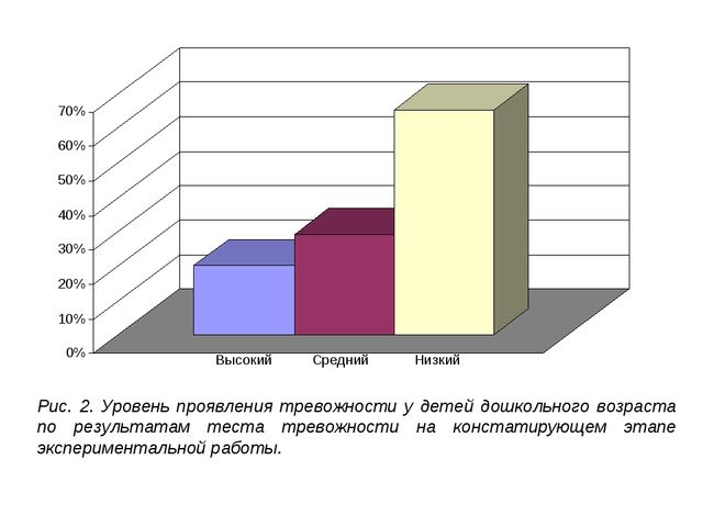 Рис. 2. Уровень проявления тревожности у детей дошкольного возраста по резуль...