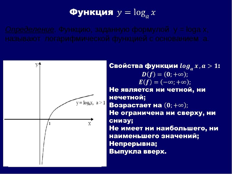 Определение. Функцию, заданную формулой y = loga x, называют логарифмической...