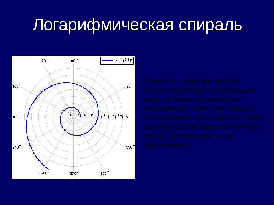 Логарифмическая спираль Спирали – плоские кривые линии, многократно обходящи...