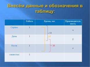 РаботаВремя, часПроизводительность Серёжа1 14 x Дима115 y Костя1
