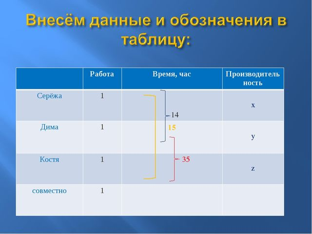 РаботаВремя, часПроизводительность Серёжа1 14 x Дима115 y Костя1...