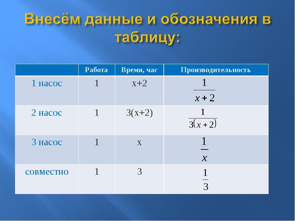 РаботаВремя, часПроизводительность 1 насос1х+2 2 насос13(х+2) 3 нас...