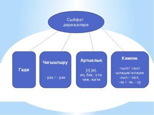 Сыйфат дәрәҗәләре Гади Чагыштыру - рак / - рәк Артыклык [п] [м], иң, бик, үтә