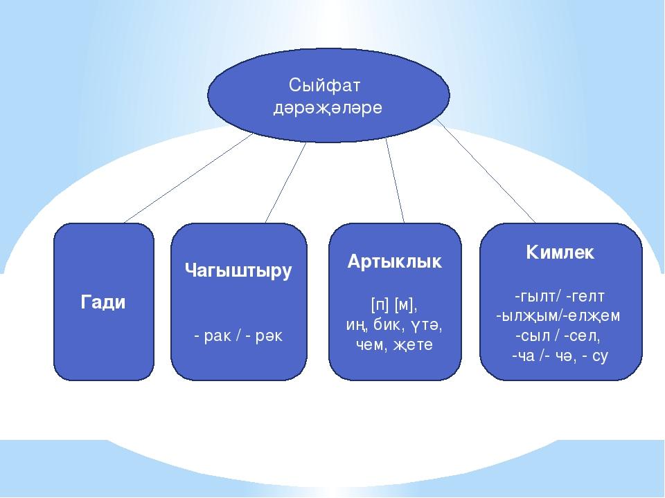 Сыйфат дәрәҗәләре Гади Чагыштыру - рак / - рәк Артыклык [п] [м], иң, бик, үтә...