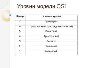 Уровни модели OSI Номер Название уровня 7 Прикладной 6 Представления (или пре