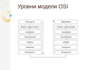 Уровни модели OSI