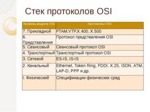 Стек протоколов OSI Уровень модели OSI Протоколы OSI 7. Прикладной FTAM,VTP,X