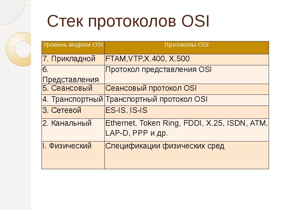 Стек протоколов OSI Уровень модели OSI Протоколы OSI 7. Прикладной FTAM,VTP,X...