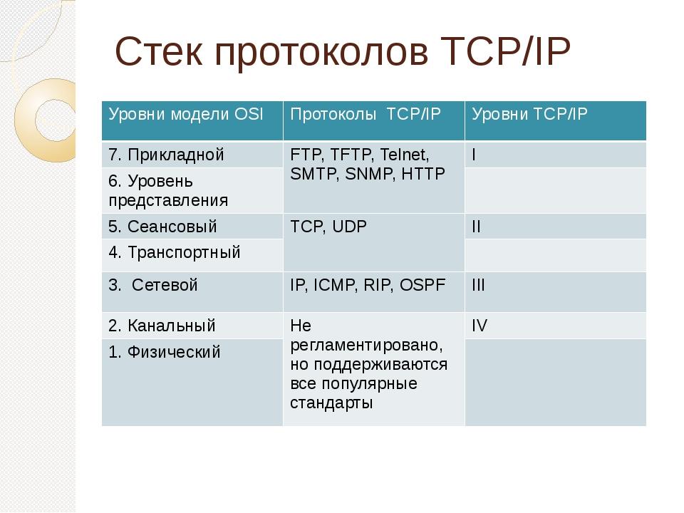 Стек протоколов TCP/IP Уровни моделиOSI ПротоколыTCP/IP УровниTCP/IP 7. Прикл...