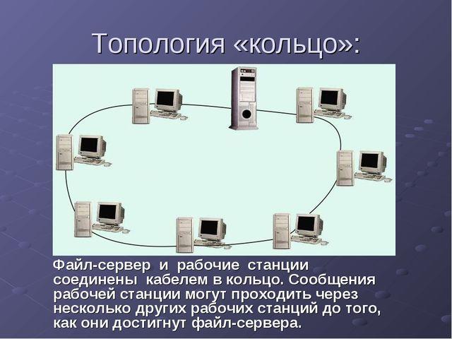 Топология «кольцо»: Файл-сервер и рабочие станции соединены кабелем в кольцо....