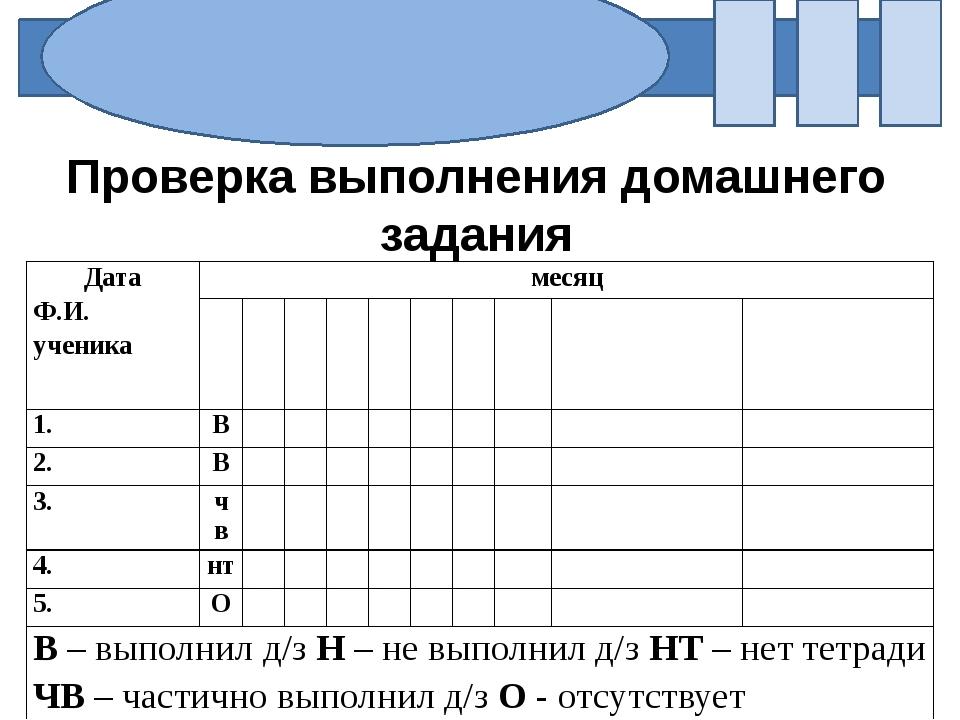 Проверка выполнения домашнего задания Дата Ф.И. ученика месяц 1. В 2. В 3. ч...