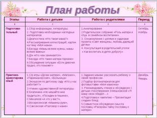 Этапы  Работа с детьмиРабота с родителямиПериод 1234 Подготови- тельны