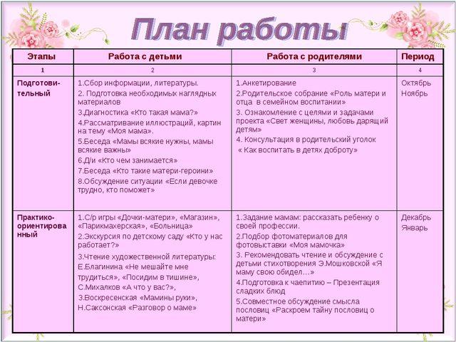 Этапы  Работа с детьмиРабота с родителямиПериод 1234 Подготови- тельны...
