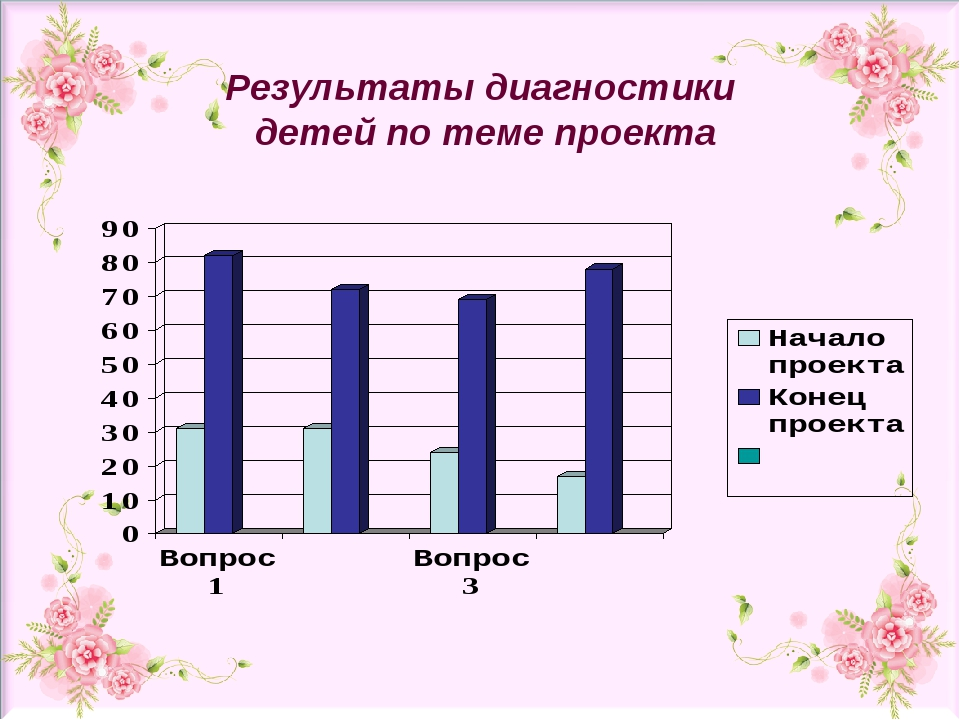 Результаты диагностики детей по теме проекта