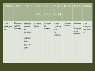 1905 1922 1926 1928-1940 1932-1959 1943-1944 1956 1965 1984 Год рождения Шоло