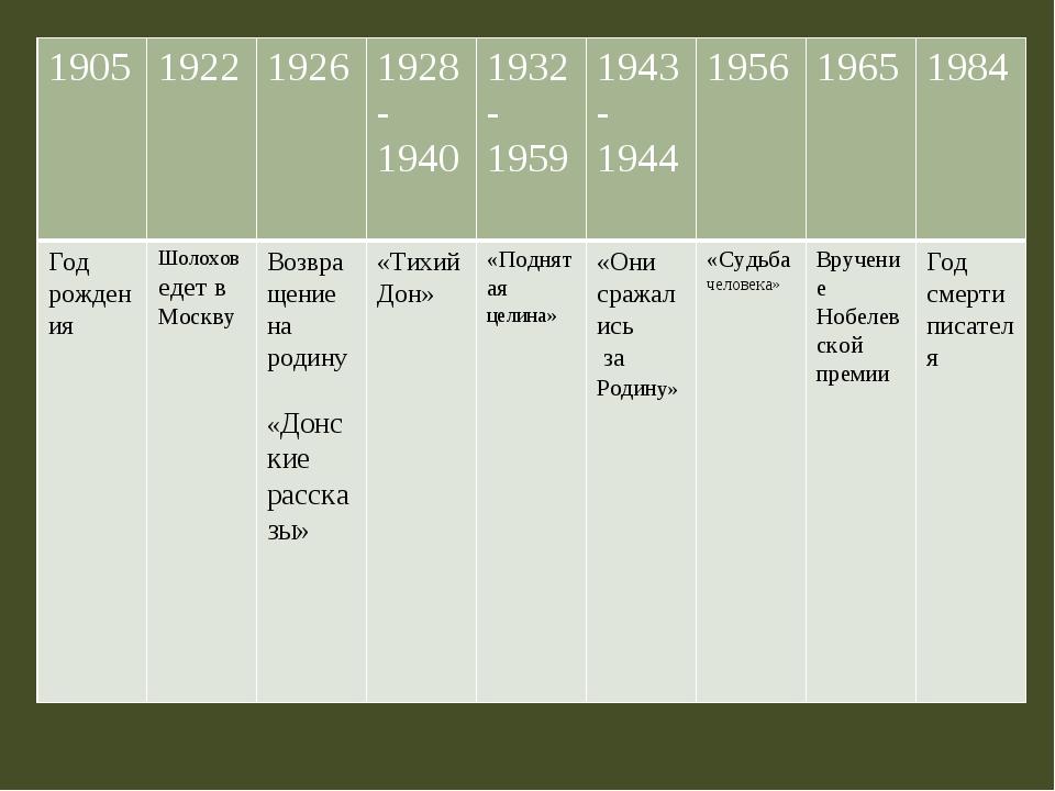 1905 1922 1926 1928-1940 1932-1959 1943-1944 1956 1965 1984 Год рождения Шоло...
