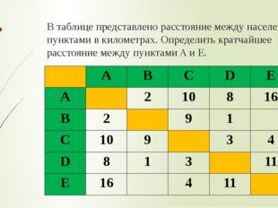 В таблице представлено расстояние между населенными пунктами в километрах. Оп