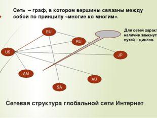 Сетевая структура глобальной сети Интернет US AM SA AU JP RU EU Сеть – граф,