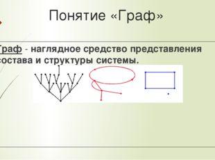 Понятие «Граф» Граф - наглядное средство представления состава и структуры си
