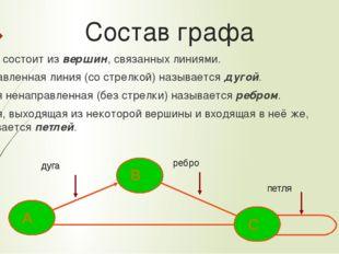 Состав графа Граф состоит из вершин, связанных линиями. Направленная линия (с