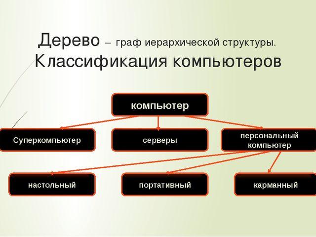 Дерево – граф иерархической структуры. Классификация компьютеров компьютер С...