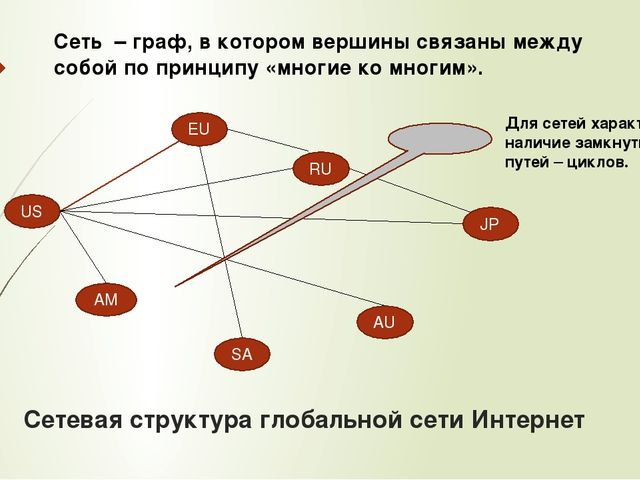 Сетевая структура глобальной сети Интернет US AM SA AU JP RU EU Сеть – граф,...