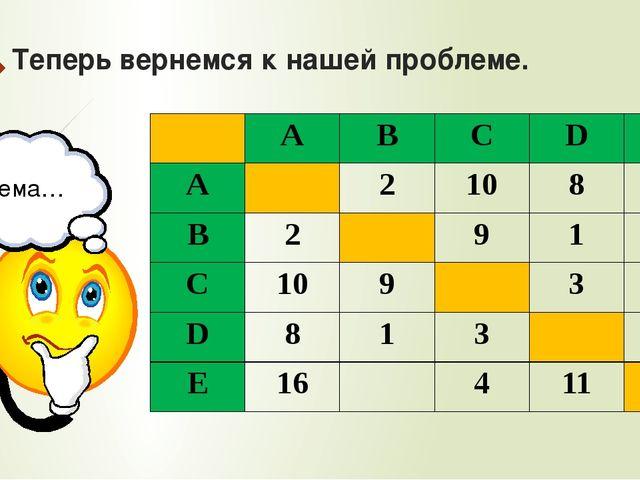 Теперь вернемся к нашей проблеме. Тема… A B C D E A 2 10 8 16 B 2 9 1 C 10 9...