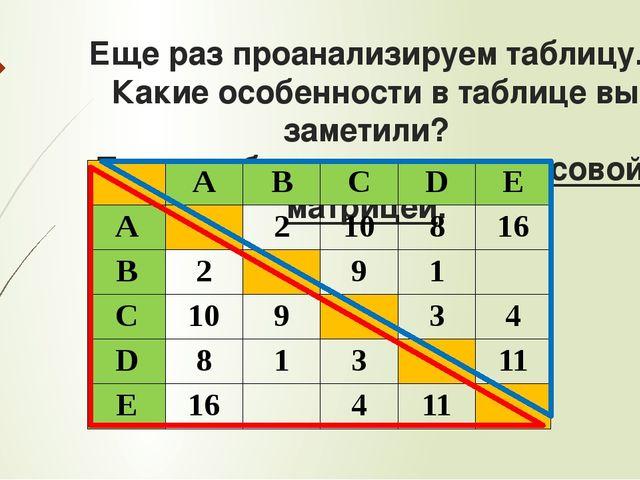 Еще раз проанализируем таблицу. Какие особенности в таблице вы заметили? Таку...