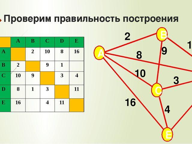 Проверим правильность построения A B C E D 2 9 8 10 16 11 3 1 4 A B C D E A 2...