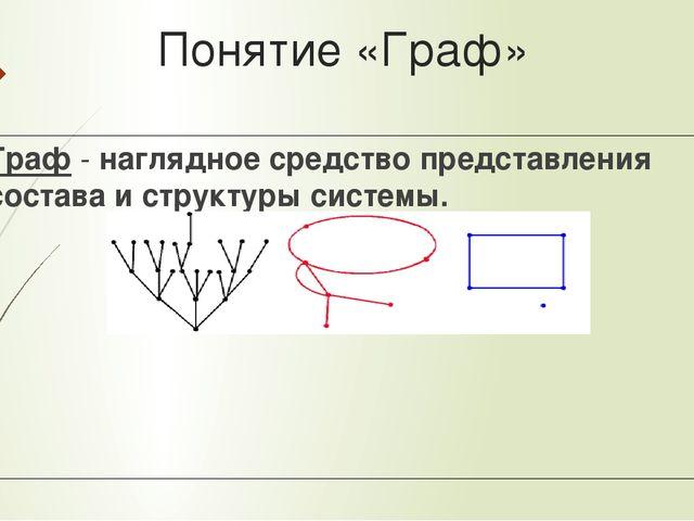 Понятие «Граф» Граф - наглядное средство представления состава и структуры си...