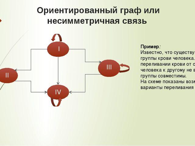 Ориентированный граф или несимметричная связь I II IV III Пример: Известно,...