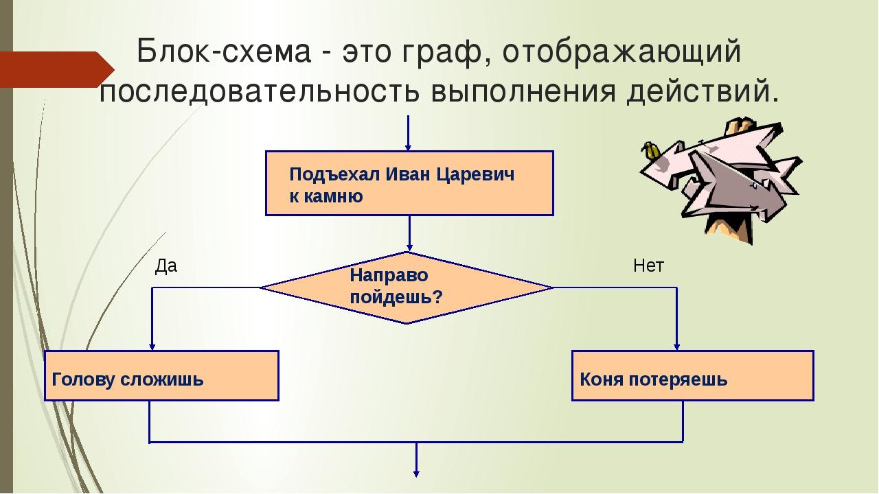 Блок-схема - это граф, отображающий последовательность выполнения действий. П...