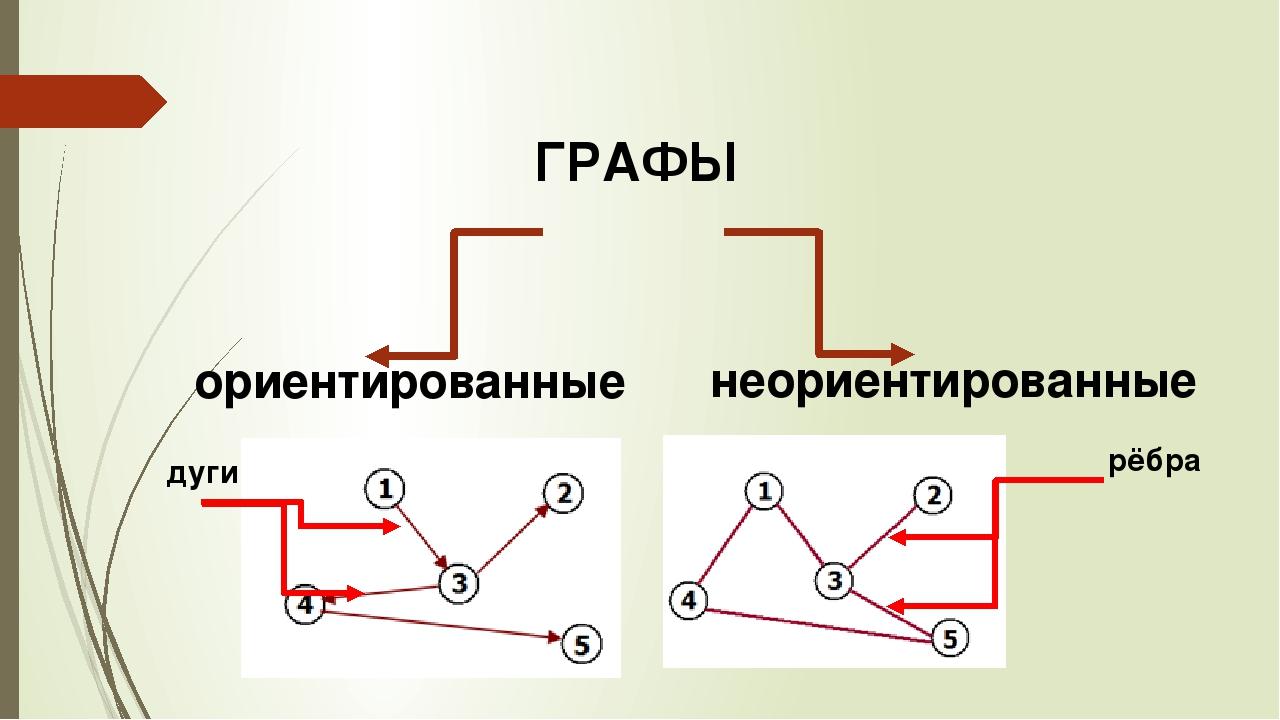ГРАФЫ ориентированные неориентированные дуги рёбра