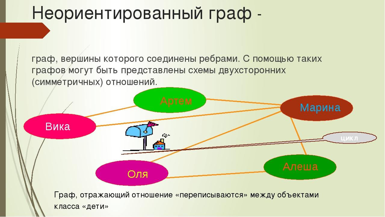 Неориентированный граф - граф, вершины которого соединены ребрами. С помощью...