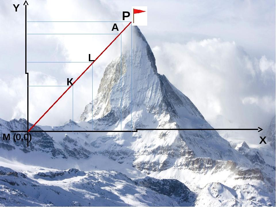 М (0,0) К L A P X Y