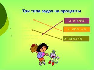 Три типа задач на проценты Нахождение процентов от данного числа Нахождение п