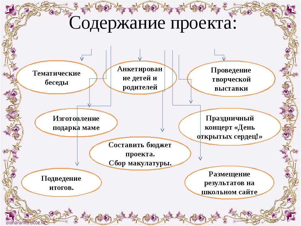 Содержание проекта: Тематические беседы Анкетирование детей и родителей Прове...