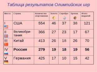 Таблица результатов Олимпийских игр