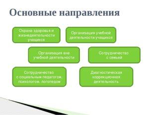 Основные направления Охрана здоровья и жизнедеятельности учащихся Организаци