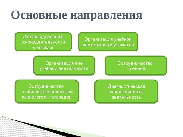 Основные направления Охрана здоровья и жизнедеятельности учащихся Организаци...