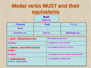 Modal verbs MUST and their equivalents Must have to PresentPastFuture Must