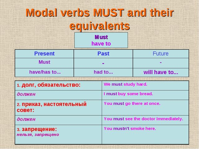 Modal verbs MUST and their equivalents Must have to Present	Past	Future Must...